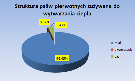 Struktura paliw